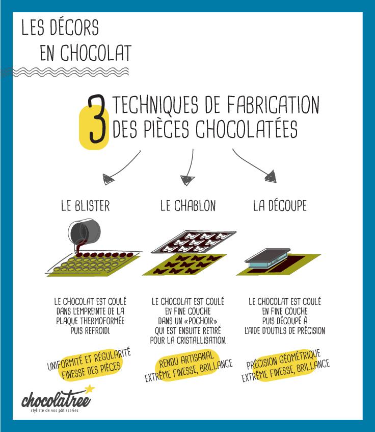 Les décors en chocolat Chocolatree techniques de fabrication