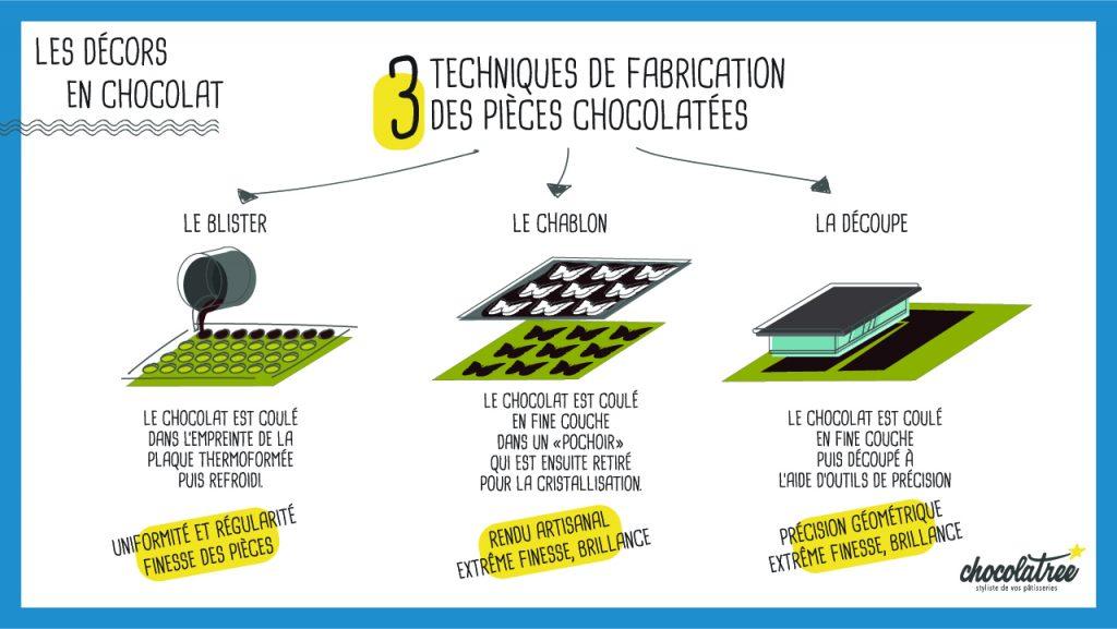 Les décors en chocolat - Chocolatree techniques de fabrication