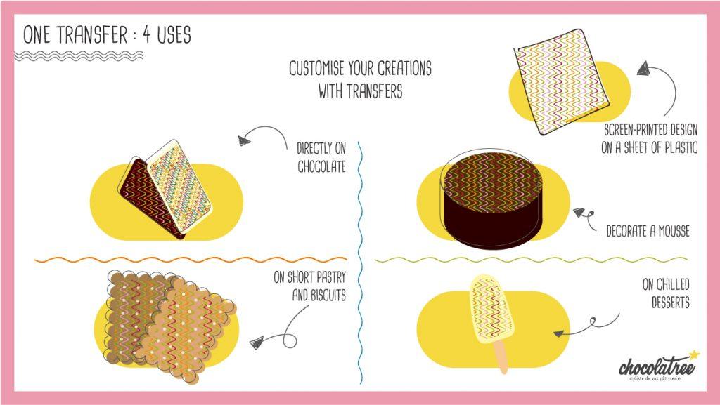 Chocolatree Un transfert 4 utilisations