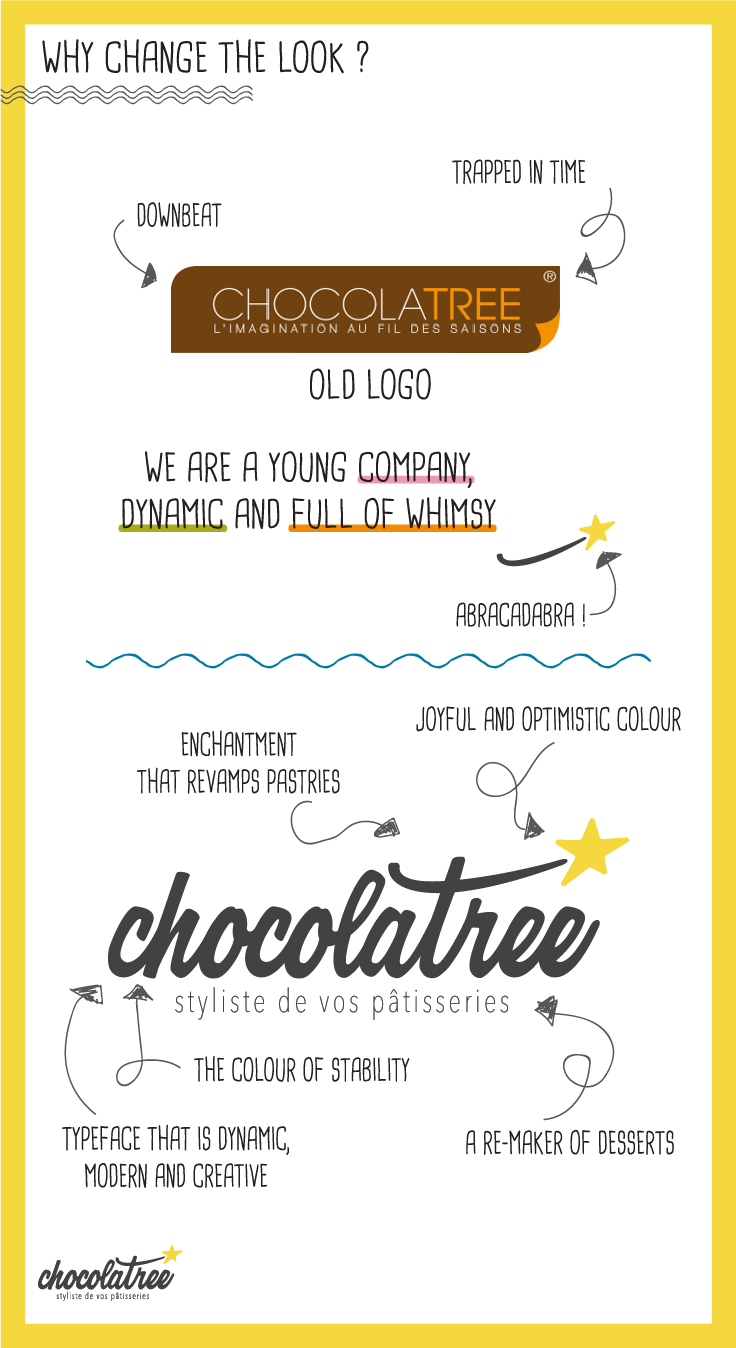 Why change the logo Chocolatree